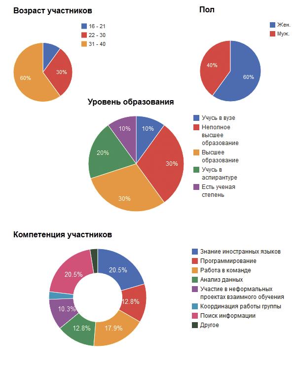 data_exp1_figures
