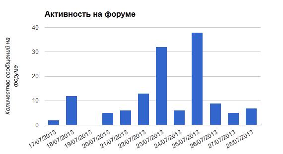 forum_activity